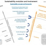 <!--:en-->Sustainability journey with distinct levels<!--:-->